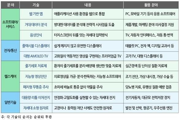삼성경제연구소 '2011년 글로벌 10大유망기술'