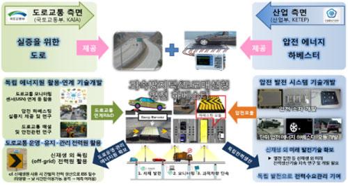 에너지 기술, 부처간 협력사업 본격 추진 개발