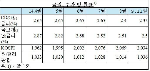 한국은행 기준금리 2.25% 현 수준 유지