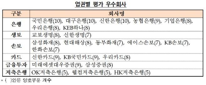 금감원, '국민·신한·대구銀' 소비자 보호 우수하다