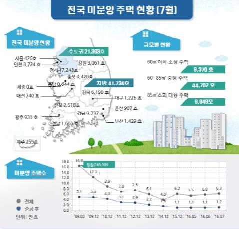 미분양 주택수 '6만3000호', 2013년 이후 최고치