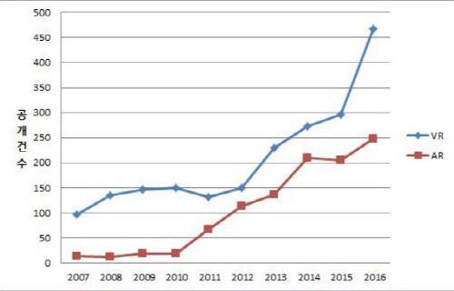 특허청, VR·AR 기술 PCT 국제특허출원 연평균 23% 이상 증가