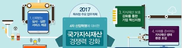 인공장기 'Bio-프린팅' 특허출원 급증