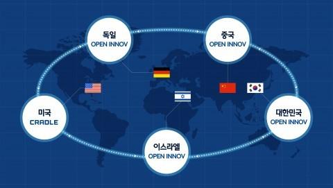 현대차그룹, 올해 '오픈 이노베이션' 5대 네트워크 구축